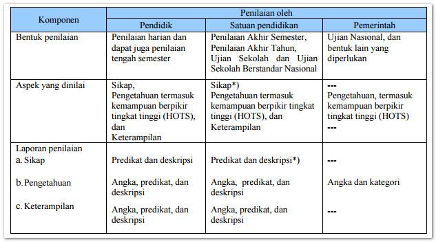 Panduan Penilaian Tahun 2017 Untuk Kurikulum 2013 Sma Sudut Baca